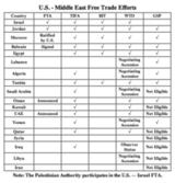 US-Middle East Free Trade Area