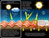 Solar Panel Requirements