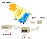 How to Build A Home Roof Solar Panels FREE
