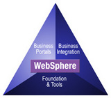Websphere Blog
